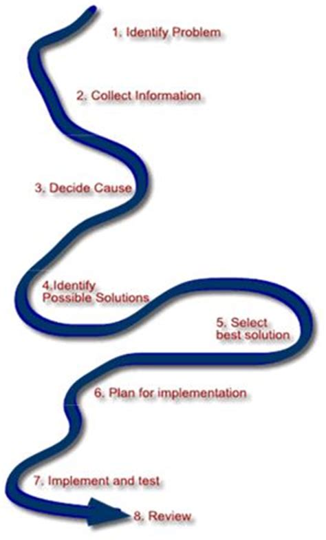 What Is Problem Solving? - Problem Solving Skills from