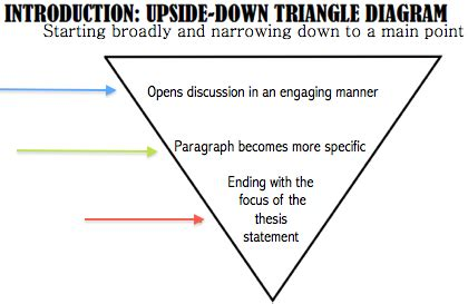 Strategies for Writing a Conclusion - St Cloud State
