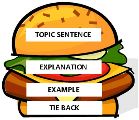 Essay writing introduction conclusion